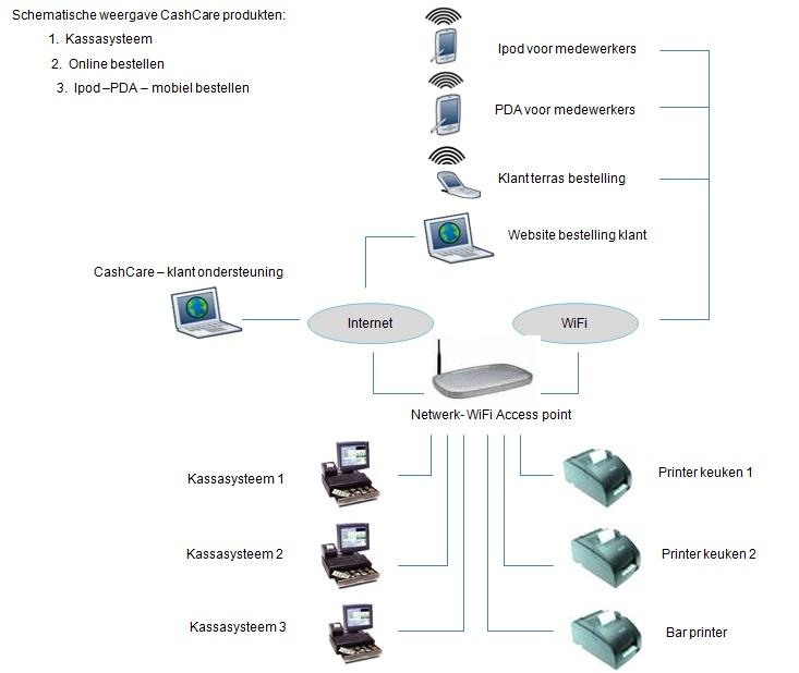 kasregister-horeca-kassa-software-kassasysteem